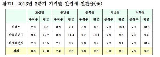3분기 지역별 전월세 전환율 (자료제공 : 서울시)