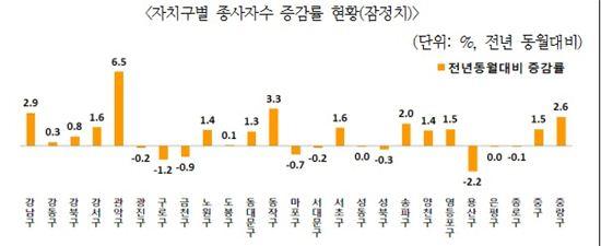(자료 : 서울지방고용노동청)