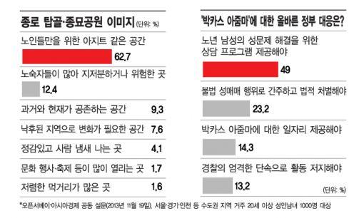 """[그 섬, 파고다]16-②'박카스 아줌마' 해결책 묻자…""""노인도 性상담 받아야"""""""