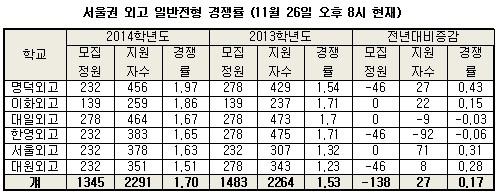 서울대 입시안·정시확대 영향…外高 경쟁률 전년대비↑