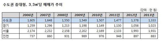 중대형 아파트 매매가, 7년전보다도 낮다