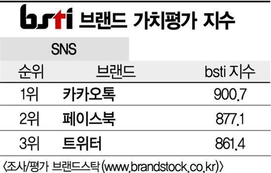 [그래픽뉴스]카카오톡, SNS 브랜드 1위