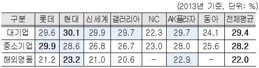 ▲백화점별 판매수수료율 현황-입점업체 규모별 수준 (자료 : 공정위)