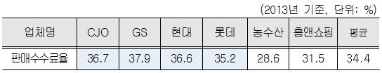 ▲TV홈쇼핑 업체별 평균 판매수수료율 현황 (자료 : 공정위)