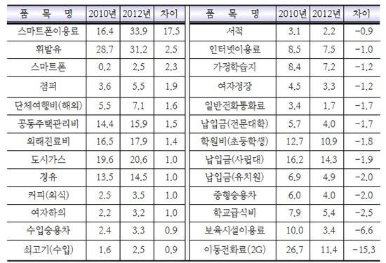 ▲주요 품목 가중치 변동내역 (자료 : 통계청)