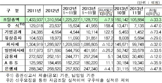 ▲ 증권 공모를 통한 자금조달 실적(자료: 금융감독원)