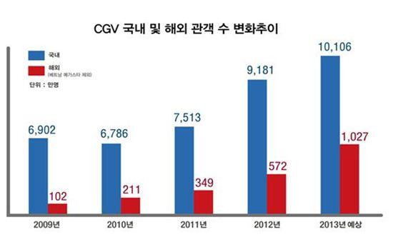 '관객수 1억명 돌파' CGV, 세계 극장 톱5에 올라