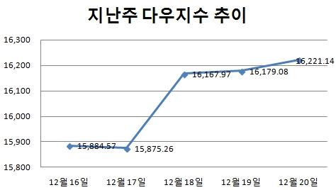 [주간뉴욕전망] S&P500, 내친 김에 年 수익률 30%?