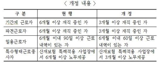 (자료 : 고용노동부)