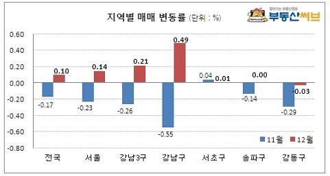 강남3구 재건축시가 3개월만에 상승세 전환