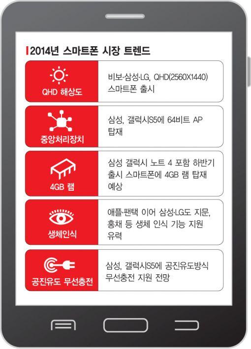 몬스터폰 '갤럭시S5'로 미리 본 새해 스마트폰 화두는?
