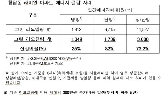 한국건설기술연구원이 '그린 리모델링 기술'을 국내 최초로 개발한 뒤 서울 청담동 래미안 아파트에 적용했다고 7일 밝혔다. 이를 통해 이 아파트는 리모델링 이전보다 가구당 냉난방 비용을 60~70% 절감 할 수 있게 됐다.