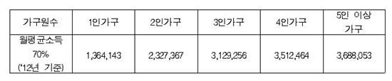 서울시, 장기안심주택 970가구 입주자 모집