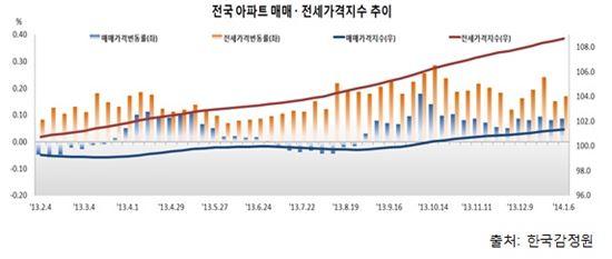 '규제 완화'에 날개 단 아파트값…매매·전세 동반상승
