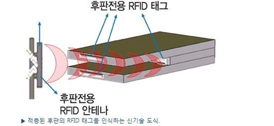 포스코, 세계 최초 후판전용 RFID 개발