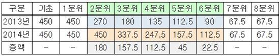 ▲국가장학금Ⅰ유형 지급금액 (단위 : 만원, 자료 : 기획재정부)