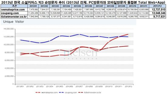 위메프, 12월 'PC·모바일 통합 방문자수 1위' 기록
