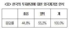 """국내 진출 외국계기업 55% """"韓 투자여건 열악"""""""