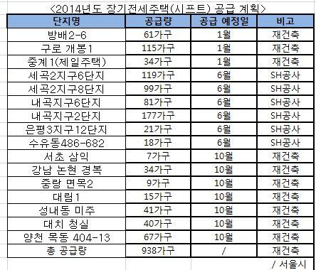 [단독]서울시, 시프트 공급량 85% 줄인다