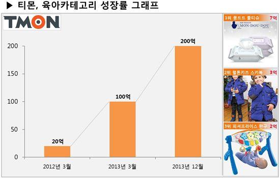 티몬, 육아용품 월 매출 200억원 돌파
