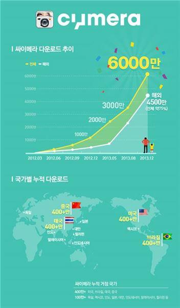 SK컴즈 '싸이메라' 6000만 다운로드 돌파···해외 비중 75%