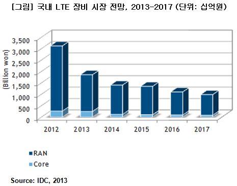 """""""지난해 국내 LTE 장비 시장 40% 감소…향후 5년간 역성장"""""""