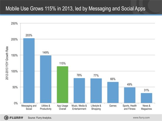 """""""작년 모바일 앱 이용률 114% 증가""""…가장 많이 쓴 앱은?"""