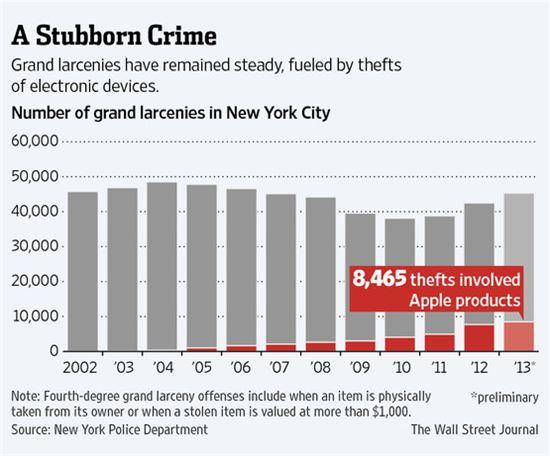 아이폰 때문에 뉴욕 중절도죄 발생 증가…왜?