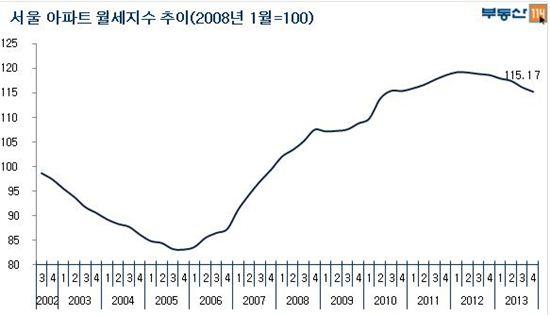 서울 월세지수, 8년만에 하락세