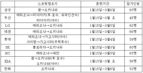 ▲ 2014년 프로야구 구단별 스프링캠프지와 훈련기간, 참가인원 수