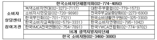 (자료 : 공정거래위원회)