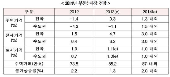 국토硏, 올해 주택가격 1.3%↑ 전세가격 3%↑ 전망