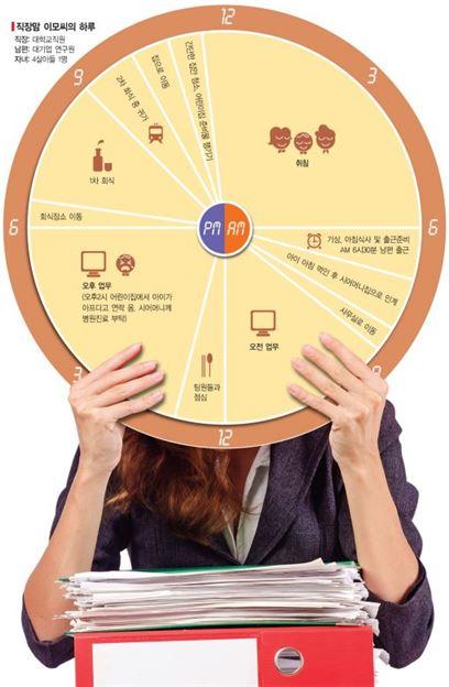 [女力國力]근무중 아기전화 울렁증…직장맘 '눈칫밥' 24시