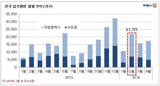 2월 입주물량 2만2000여가구… 2009년 이후 최대치