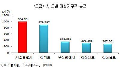 서울의 가구형태가 변한다…여성세대주 100만 육박