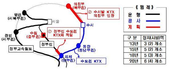 경기도 2020년 KTX수송객 1000만시대 연다