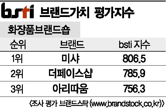 [그래픽뉴스]미샤, 화장품브랜드숍 브랜드 1위