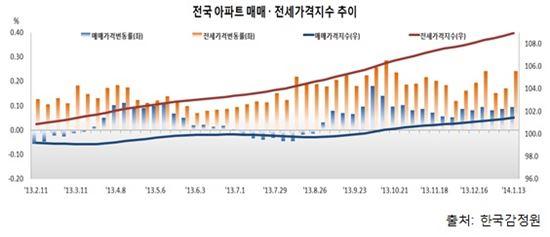겨울철 비수기는 옛말…아파트 매매·전세 일제히 상승