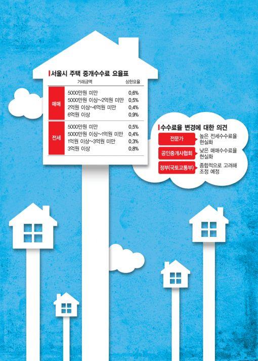 집 살때보다 더 비싼 전세 중개 수수료