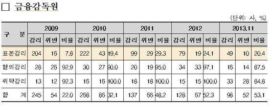 """김기준 """"기업 회계감사 불량률 4년새 3배 늘어"""""""