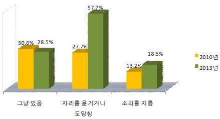 ▲2010년과 2013년 성폭력 피해자의 폭력 대응 비교.(출처: 여가부)