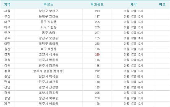 ▲각 지역별 미세먼지 최고농도.(출처: 환경부 전국대기환경정보)