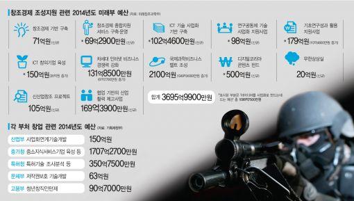 [창조경제뒤집기③] 아이디어를 성공사업으로…정부 '불쏘시개 프로젝트'