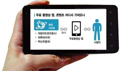 돈 내고 영상 구매하면 바보?…'공짜 앱'에 우는 모바일TV