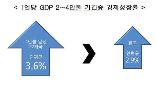 """""""1人 GDP 4만달러 국가, 韓 대비 서비스업 비중 ↑"""""""