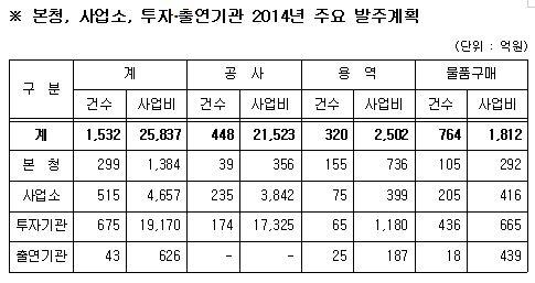 서울시, 올해 2조5837억 규모 발주계획 공개