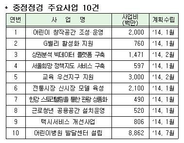 서울시, 어린이집 등 보조금 사업에 특별감사 투입