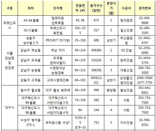'청약 불패' 위례·강남… 올해도 공급 풍년