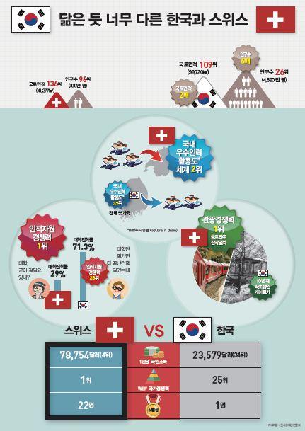 국교 수교 후 첫 대통령 방문 '스위스' 경쟁력은?