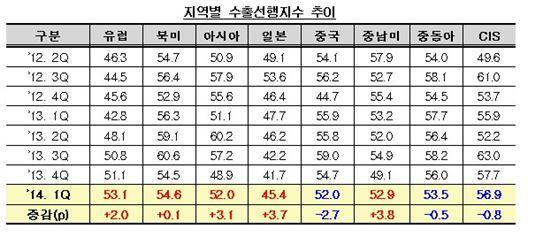 """코트라 """"엔저에도 불구 1분기 수출 호조 예상"""""""